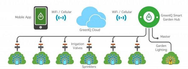 Smart Garden Hub bộ điều khiển hệ thống tưới & đèn chiếu sáng